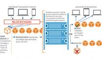 Blockchain, kế hoạch cho một nền kinh tế mới