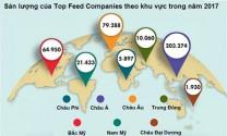 Top 100 công ty sản xuất thức ăn chăn nuôi lớn nhất thế giới tập trung chủ yếu tại châu Á