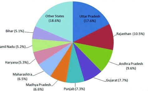10 bang sản xuất sữa lớn nhất ấn độ - chăn nuôi