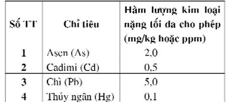 kim loại nặng trong thức ăn chăn nuôi - chăn nuôi